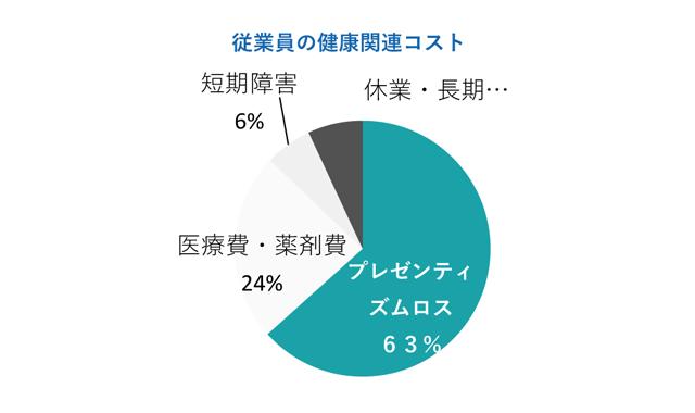 社員の生産性が35%もUP!?